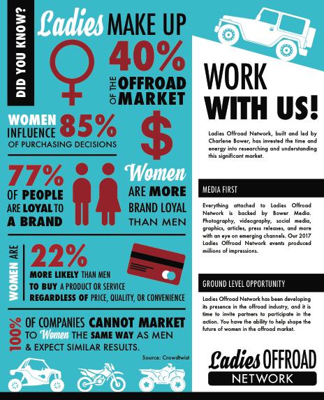 Ladies Offroad Network demographics