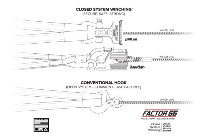 Closed Loop Winching System